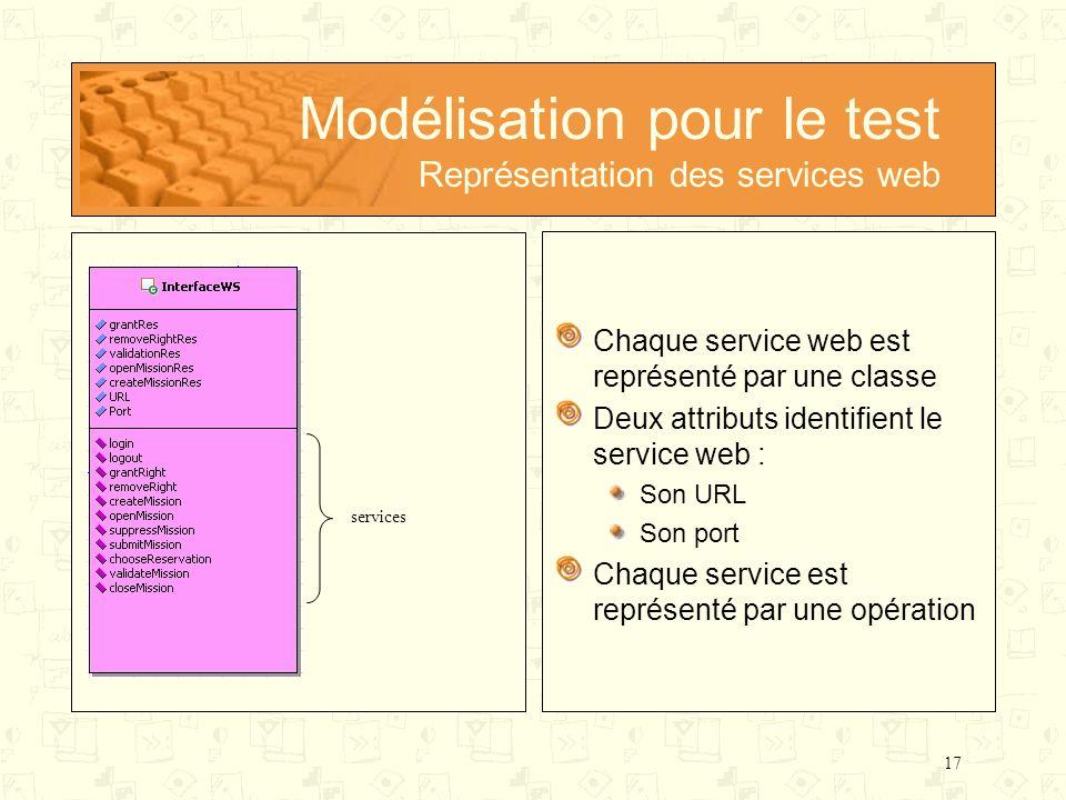 Modélisation pour le test Représentation des services web