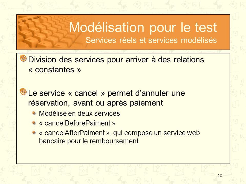 Modélisation pour le test Services réels et services modélisés