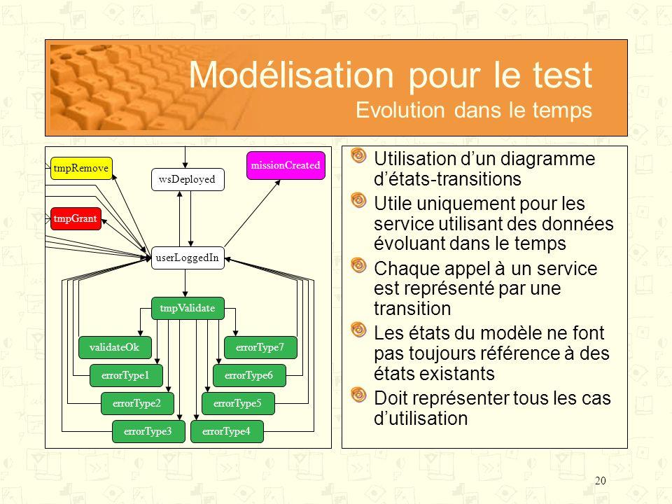 Modélisation pour le test Evolution dans le temps