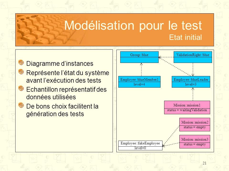 Modélisation pour le test Etat initial