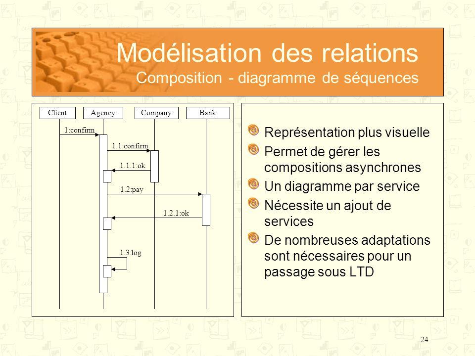 Modélisation des relations Composition - diagramme de séquences