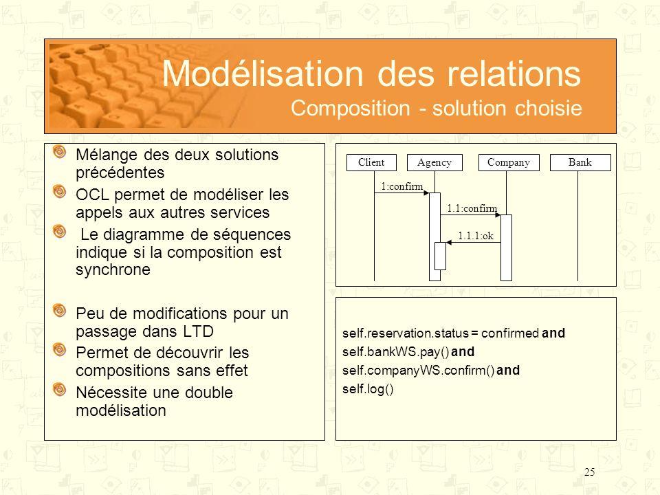 Modélisation des relations Composition - solution choisie