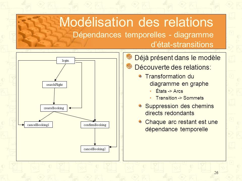 Modélisation des relations Dépendances temporelles - diagramme d'état-stransitions