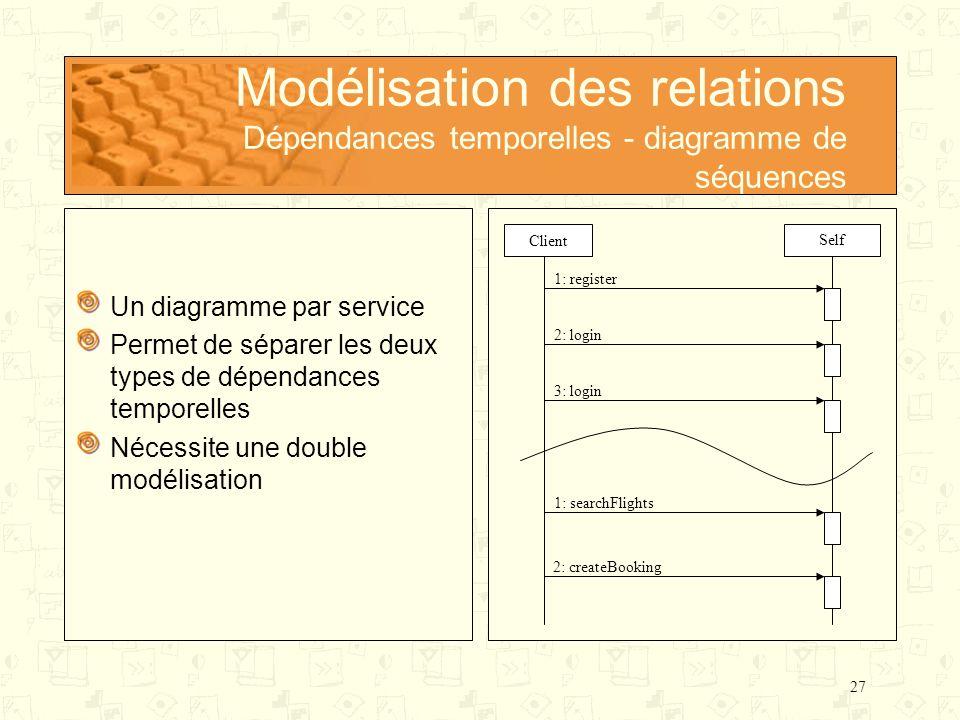 Modélisation des relations Dépendances temporelles - diagramme de séquences