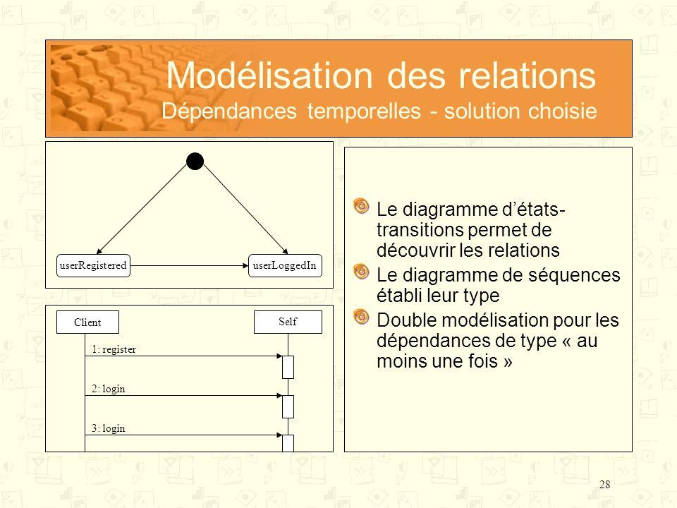 Modélisation des relations Dépendances temporelles - solution choisie