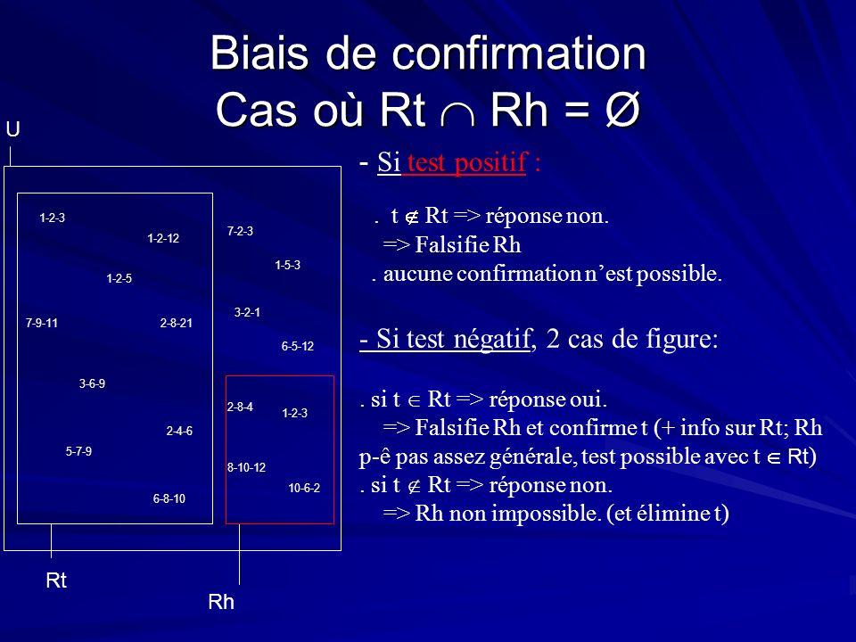 Biais de confirmation Cas où Rt  Rh = Ø