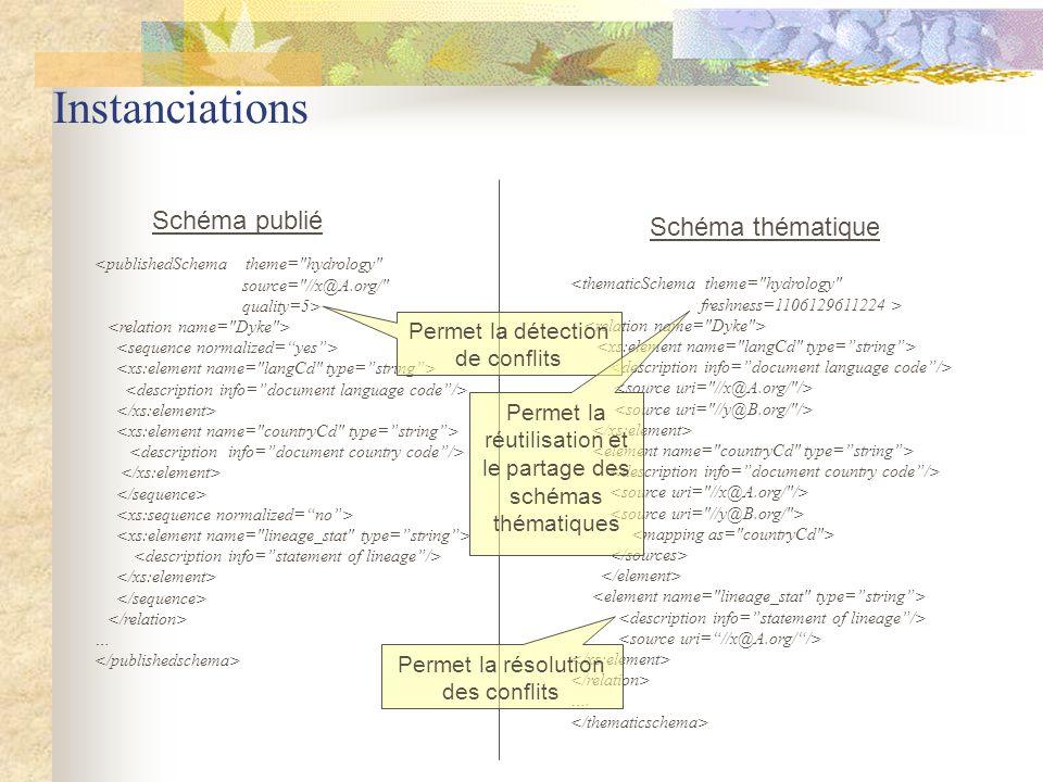 Instanciations Schéma publié Schéma thématique