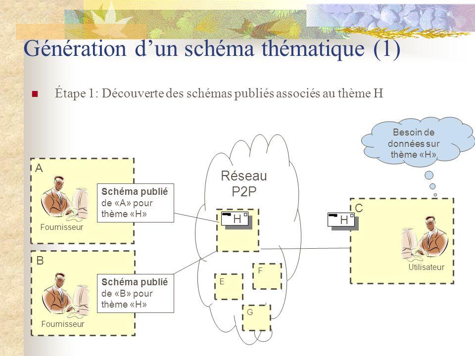 Génération d'un schéma thématique (1)