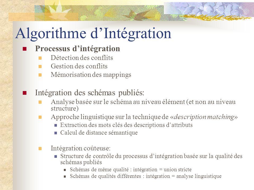 Algorithme d'Intégration