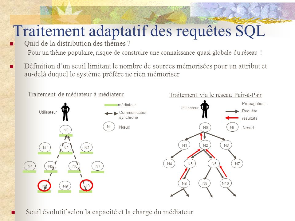 Traitement adaptatif des requêtes SQL