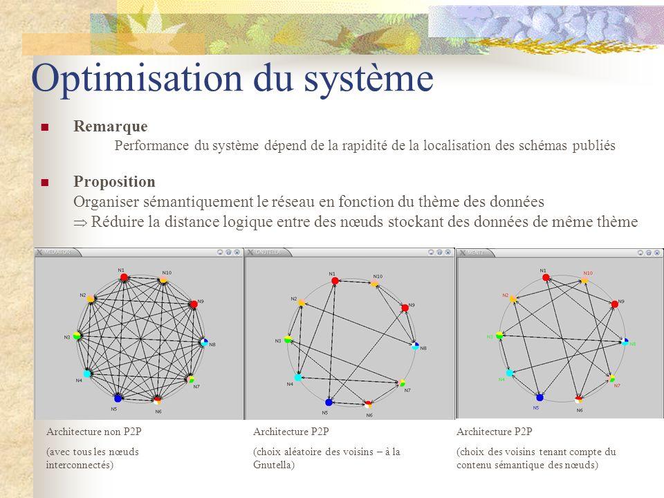 Optimisation du système