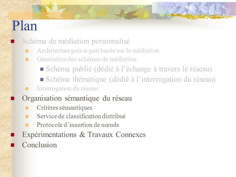 Plan Schéma de médiation personnalisé