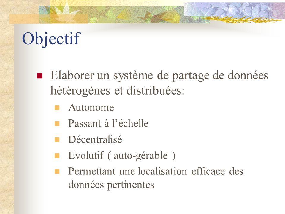 ObjectifElaborer un système de partage de données hétérogènes et distribuées: Autonome. Passant à l'échelle.
