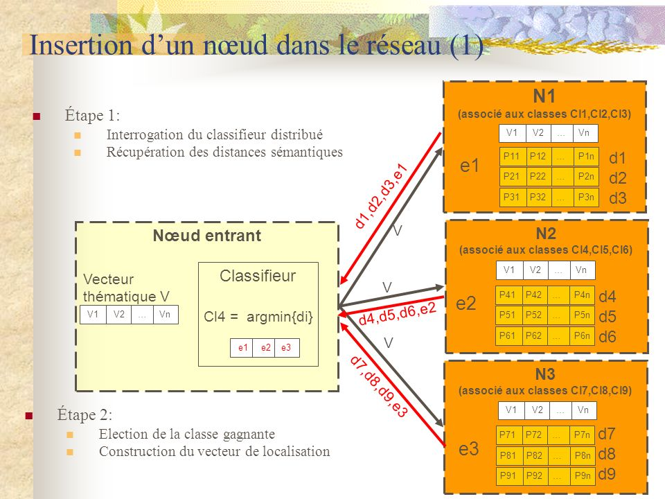 Insertion d'un nœud dans le réseau (1)