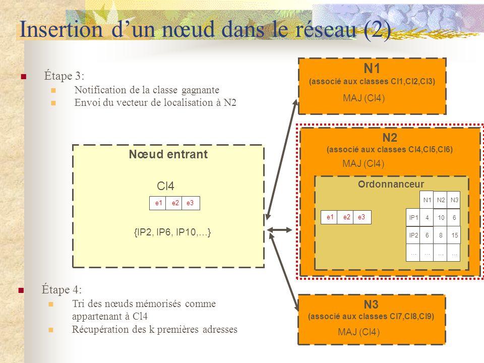 Insertion d'un nœud dans le réseau (2)