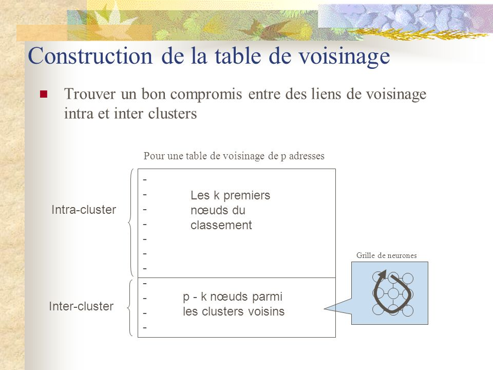 Construction de la table de voisinage