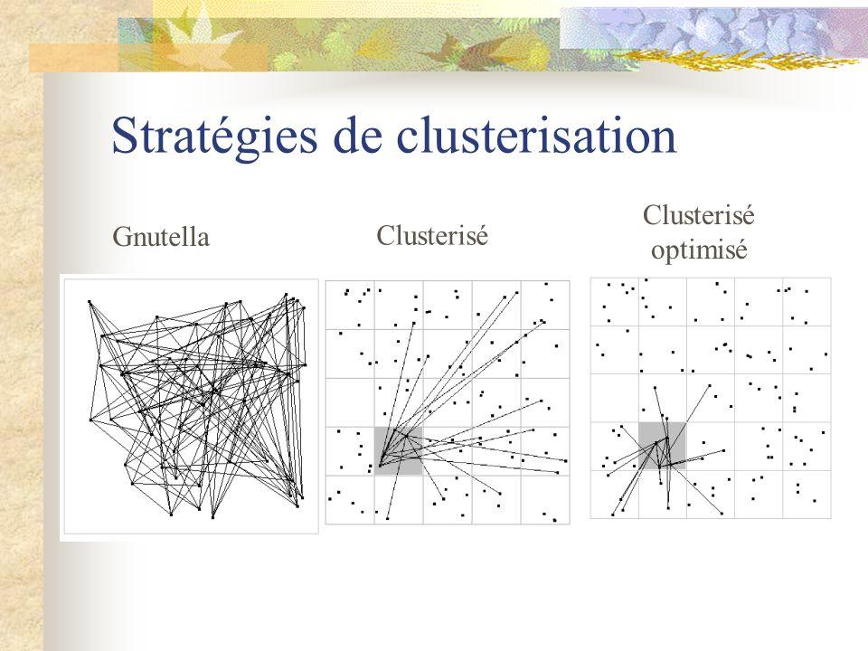 Stratégies de clusterisation