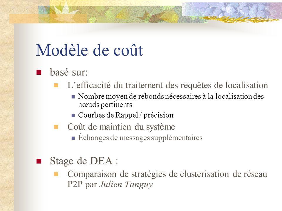 Modèle de coût basé sur: Stage de DEA :