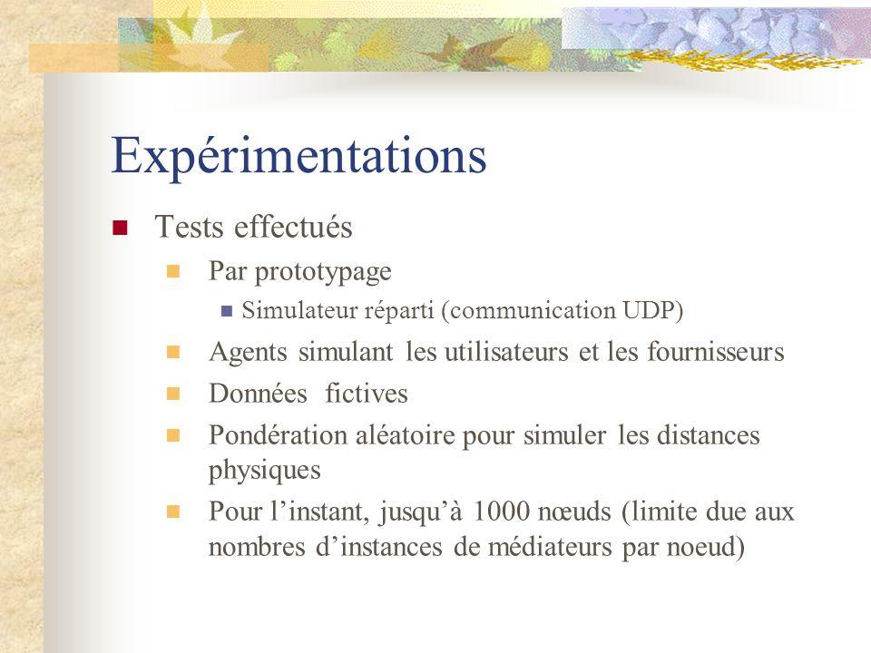 Expérimentations Tests effectués Par prototypage
