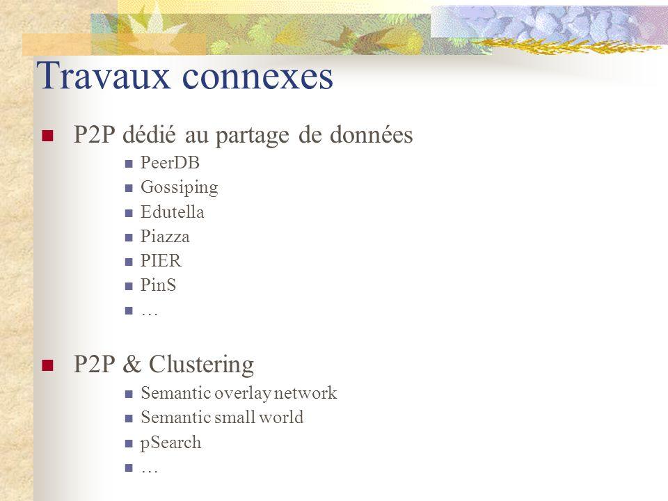 Travaux connexes P2P dédié au partage de données P2P & Clustering