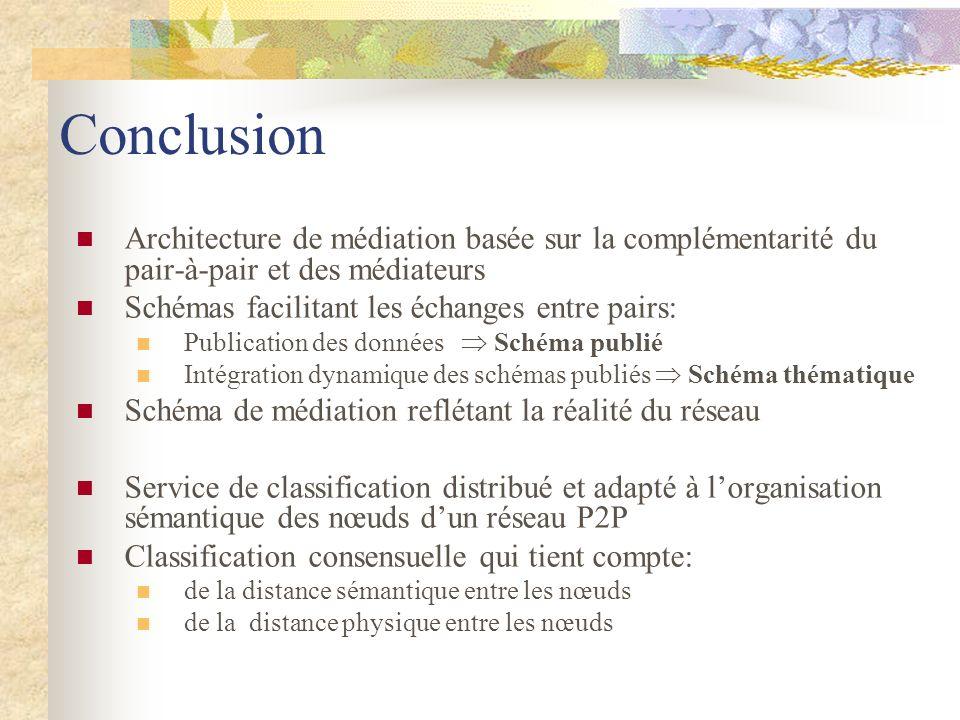 ConclusionArchitecture de médiation basée sur la complémentarité du pair-à-pair et des médiateurs. Schémas facilitant les échanges entre pairs: