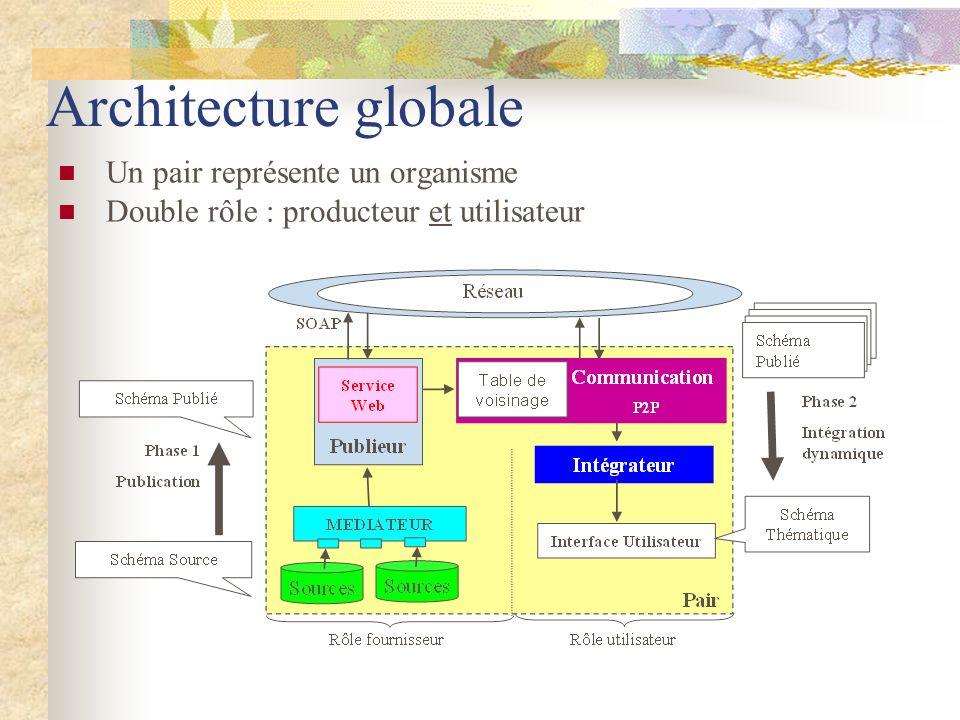Architecture globale Un pair représente un organisme