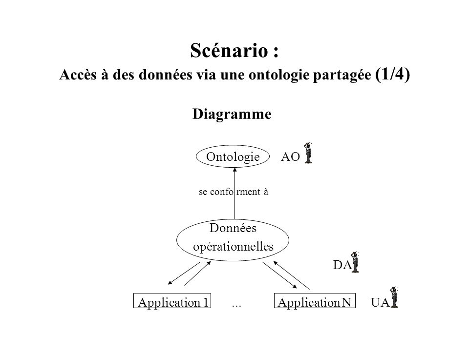 Scénario : Accès à des données via une ontologie partagée (1/4)