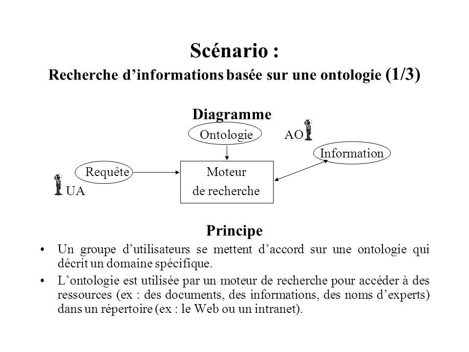 Scénario : Recherche d'informations basée sur une ontologie (1/3)