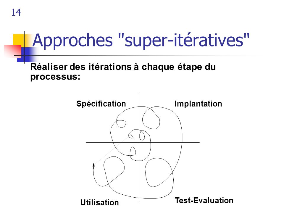 Approches super-itératives