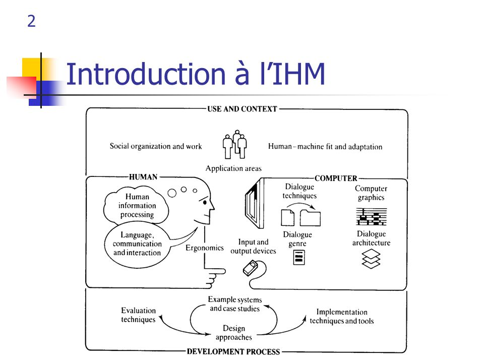 Introduction à l'IHM