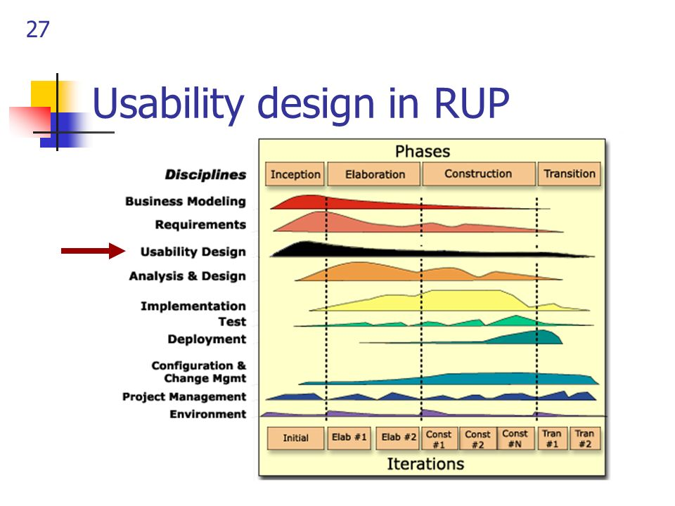 Usability design in RUP