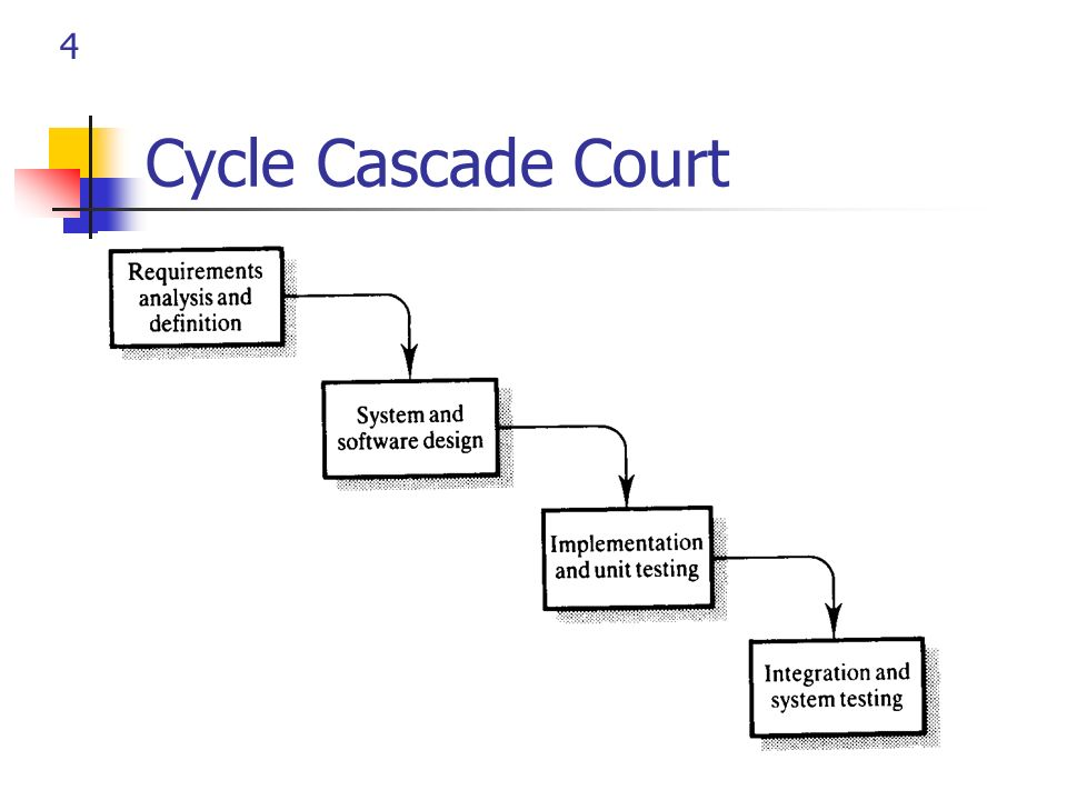 Cycle Cascade Court
