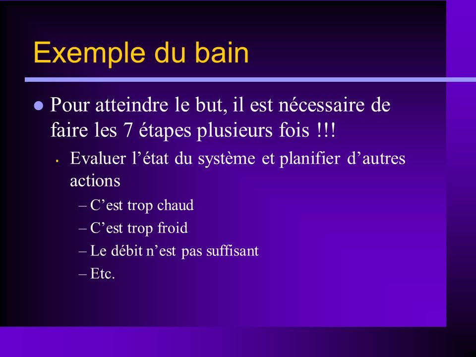 Exemple du bain Pour atteindre le but, il est nécessaire de faire les 7 étapes plusieurs fois !!!