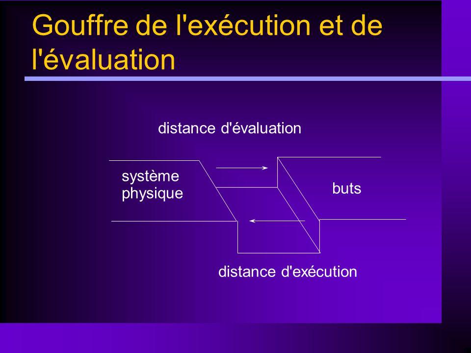 Gouffre de l exécution et de l évaluation