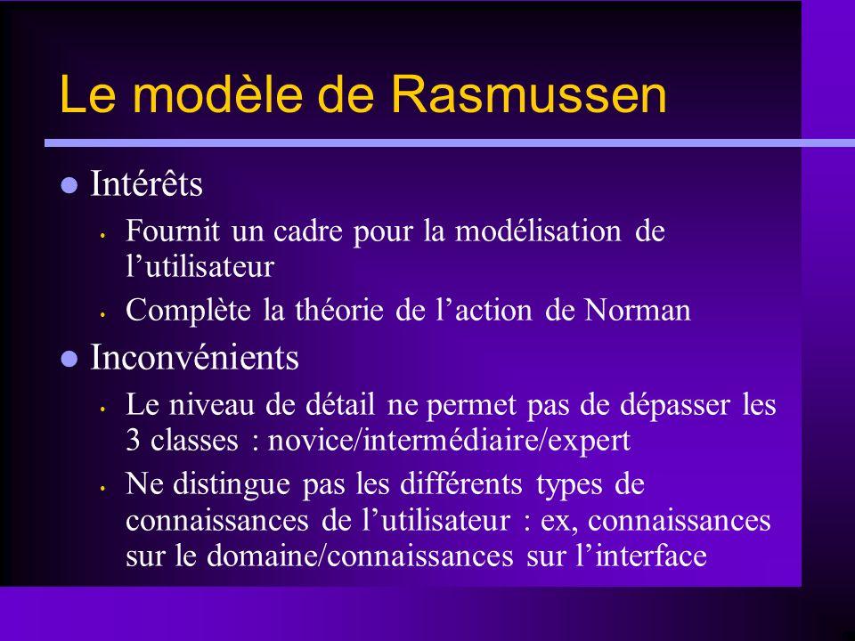Le modèle de Rasmussen Intérêts Inconvénients