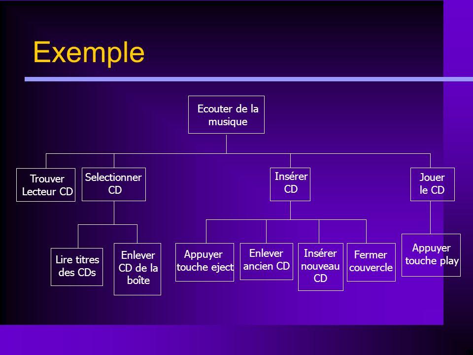Exemple Ecouter de la musique Trouver Lecteur CD Selectionner CD