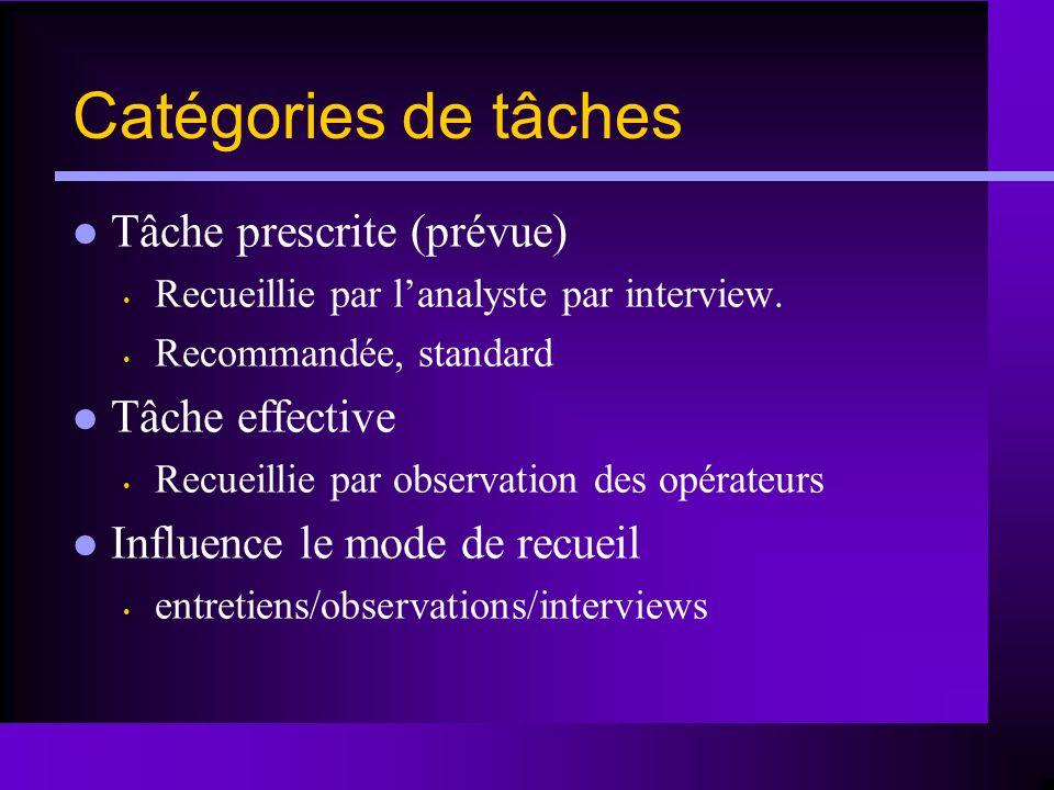 Catégories de tâches Tâche prescrite (prévue) Tâche effective