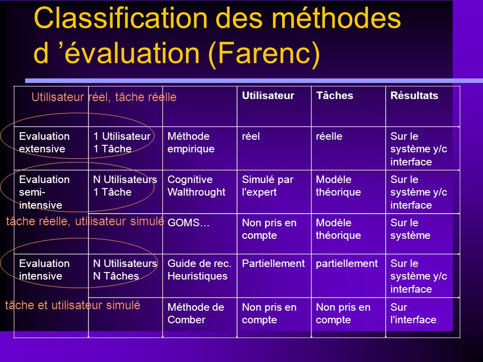 Classification des méthodes d 'évaluation (Farenc)