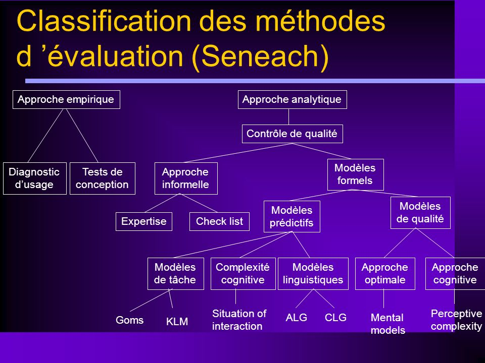 Classification des méthodes d 'évaluation (Seneach)