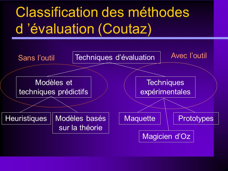 Classification des méthodes d 'évaluation (Coutaz)
