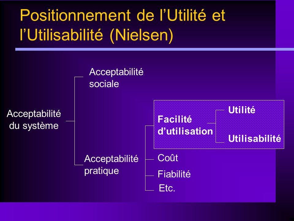Positionnement de l'Utilité et l'Utilisabilité (Nielsen)