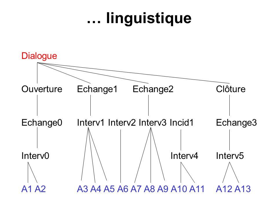 … linguistique Dialogue Ouverture Echange1 Echange2 Clôture