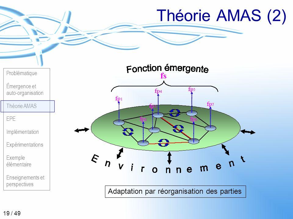 Théorie AMAS (2) Adaptation par réorganisation des parties