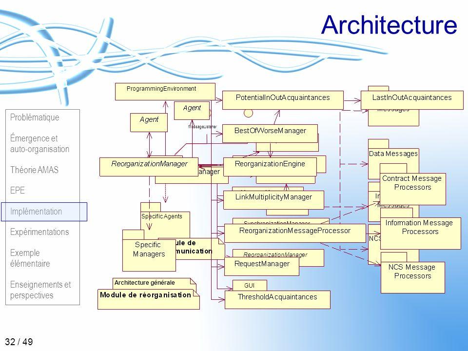 Architecture ProgrammingEnvironment AcquaintancesManager
