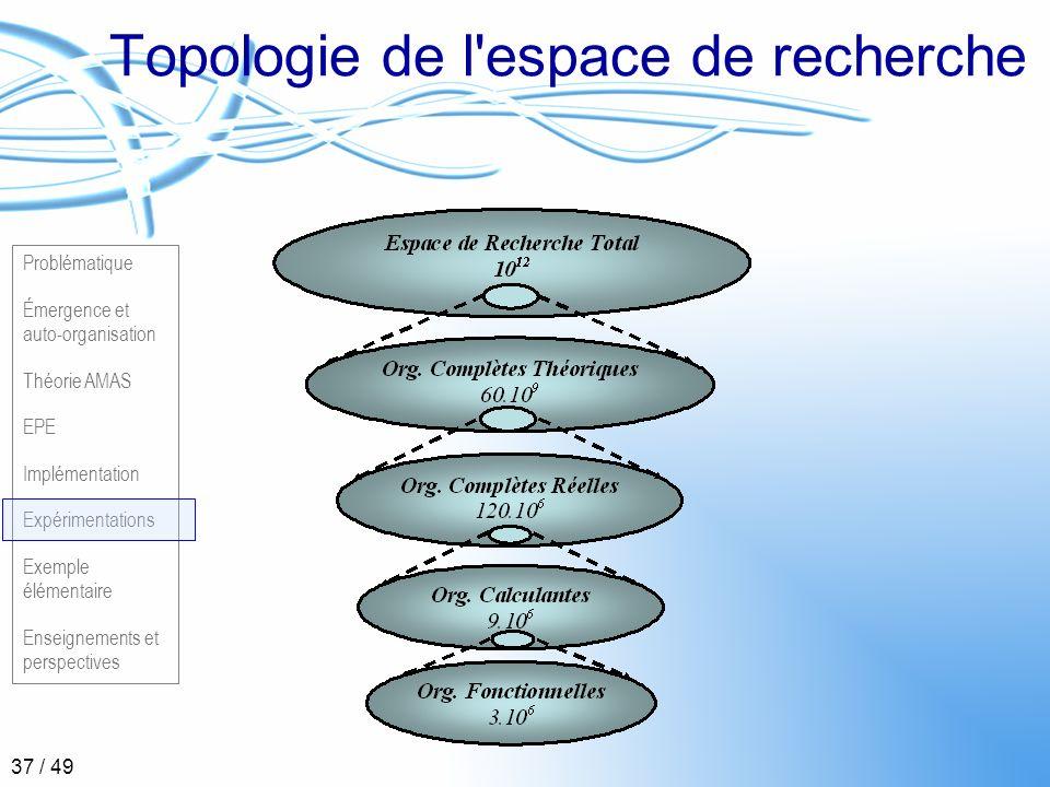 Topologie de l espace de recherche