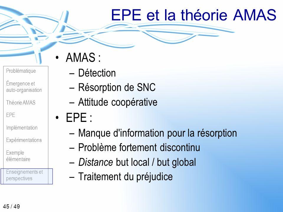 EPE et la théorie AMAS AMAS : EPE : Détection Résorption de SNC