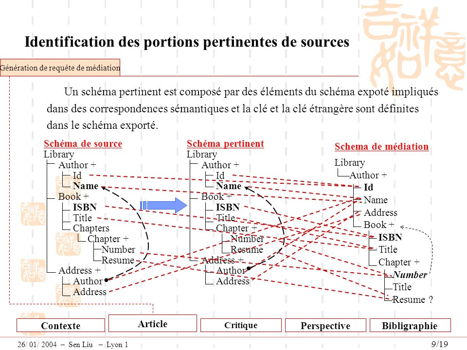 Identification des portions pertinentes de sources