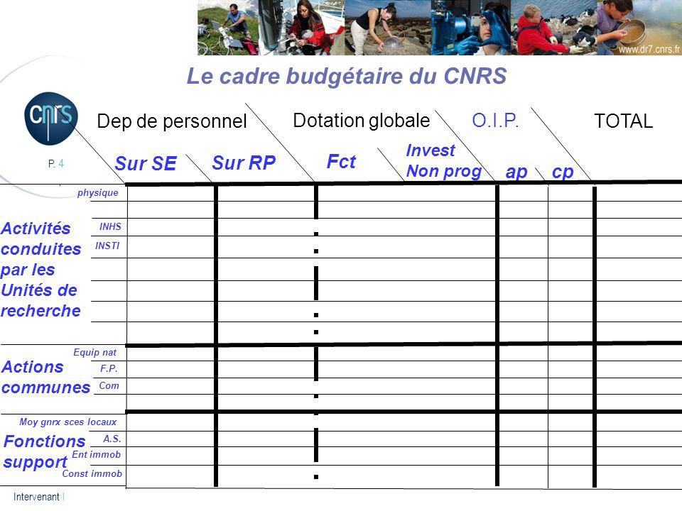 Le cadre budgétaire du CNRS
