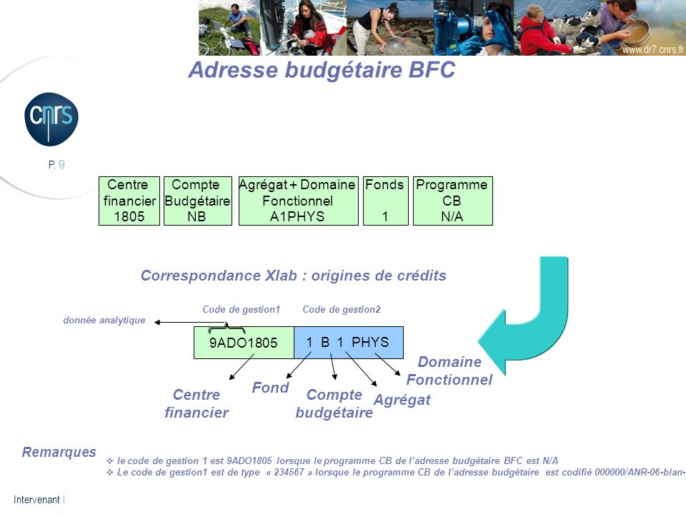 Adresse budgétaire BFC Correspondance Xlab : origines de crédits