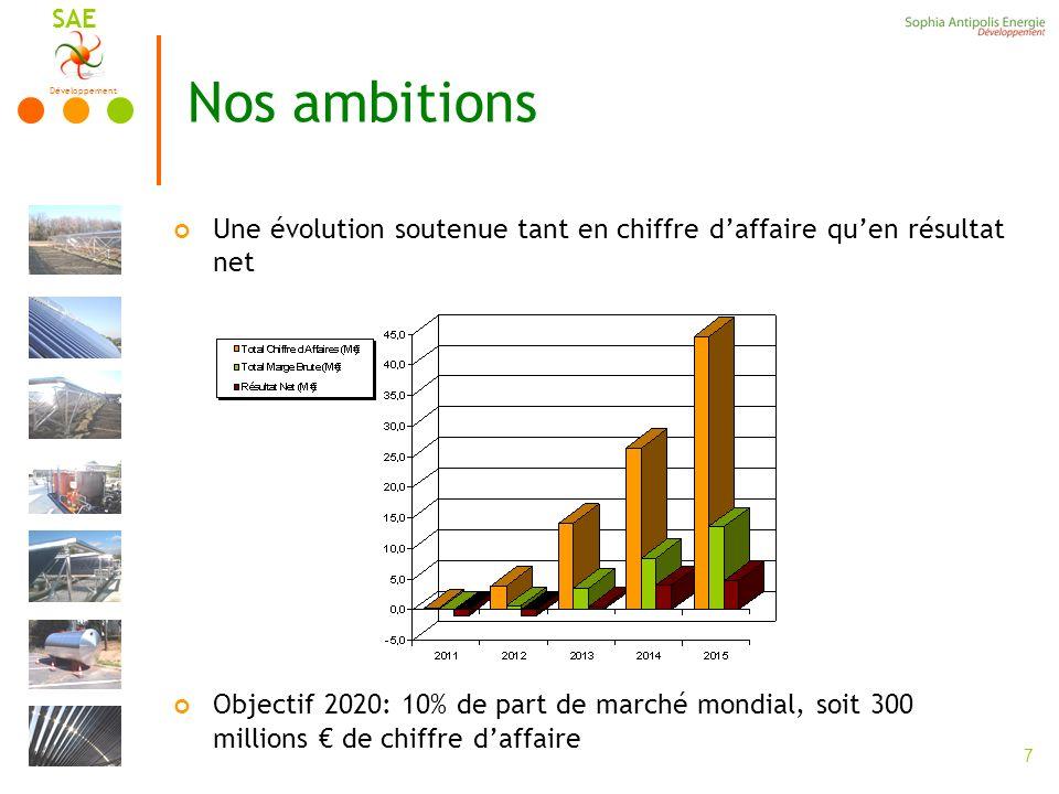 Nos ambitions Une évolution soutenue tant en chiffre d'affaire qu'en résultat net.